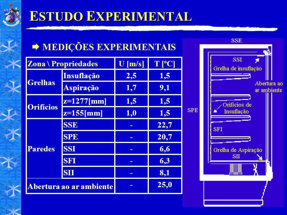 ESTUDO EXPERIMENTAL MEDIÇÕES EXPERIMENTAIS Zona \ Propriedades U [m/s]